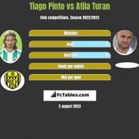 Tiago Pinto vs Atila Turan h2h player stats