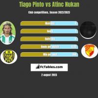 Tiago Pinto vs Atinc Nukan h2h player stats