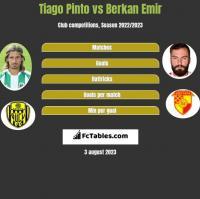Tiago Pinto vs Berkan Emir h2h player stats
