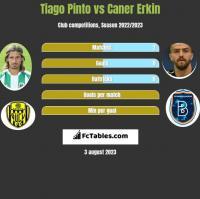 Tiago Pinto vs Caner Erkin h2h player stats