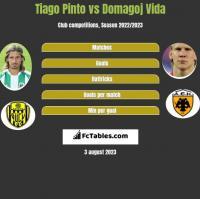 Tiago Pinto vs Domagoj Vida h2h player stats