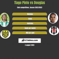 Tiago Pinto vs Douglas h2h player stats