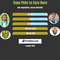 Tiago Pinto vs Enzo Roco h2h player stats