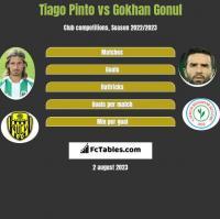 Tiago Pinto vs Gokhan Gonul h2h player stats