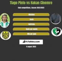 Tiago Pinto vs Hakan Cinemre h2h player stats