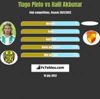 Tiago Pinto vs Halil Akbunar h2h player stats