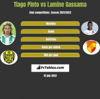 Tiago Pinto vs Lamine Gassama h2h player stats