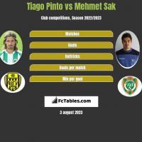 Tiago Pinto vs Mehmet Sak h2h player stats