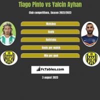 Tiago Pinto vs Yalcin Ayhan h2h player stats