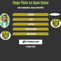 Tiago Pinto vs Kaan Uykur h2h player stats