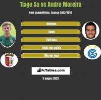 Tiago Sa vs Andre Moreira h2h player stats