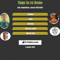 Tiago Sa vs Bruno h2h player stats