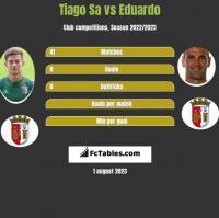 Tiago Sa vs Eduardo h2h player stats