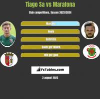 Tiago Sa vs Marafona h2h player stats