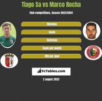 Tiago Sa vs Marco Rocha h2h player stats