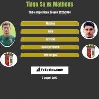 Tiago Sa vs Matheus h2h player stats