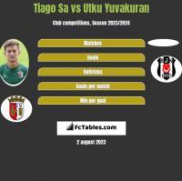 Tiago Sa vs Utku Yuvakuran h2h player stats