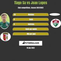Tiago Sa vs Joao Lopes h2h player stats