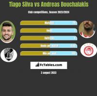 Tiago Silva vs Andreas Bouchalakis h2h player stats