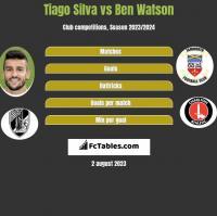 Tiago Silva vs Ben Watson h2h player stats