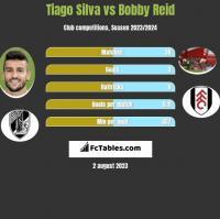 Tiago Silva vs Bobby Reid h2h player stats