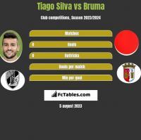 Tiago Silva vs Bruma h2h player stats