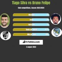 Tiago Silva vs Bruno Felipe h2h player stats