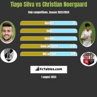 Tiago Silva vs Christian Noergaard h2h player stats