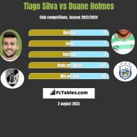 Tiago Silva vs Duane Holmes h2h player stats