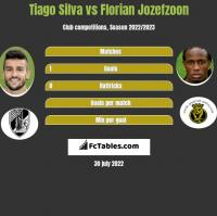 Tiago Silva vs Florian Jozefzoon h2h player stats