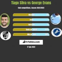 Tiago Silva vs George Evans h2h player stats