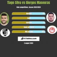 Tiago Silva vs Giorgos Masouras h2h player stats