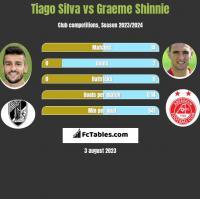 Tiago Silva vs Graeme Shinnie h2h player stats