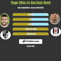 Tiago Silva vs Harrison Reed h2h player stats