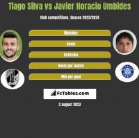 Tiago Silva vs Javier Horacio Umbides h2h player stats