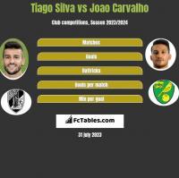 Tiago Silva vs Joao Carvalho h2h player stats