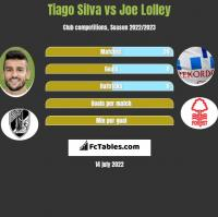 Tiago Silva vs Joe Lolley h2h player stats