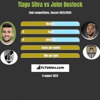 Tiago Silva vs John Bostock h2h player stats
