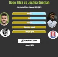 Tiago Silva vs Joshua Onomah h2h player stats