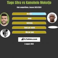 Tiago Silva vs Kamohelo Mokotjo h2h player stats