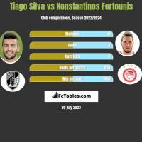 Tiago Silva vs Konstantinos Fortounis h2h player stats