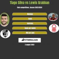 Tiago Silva vs Lewis Grabban h2h player stats