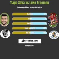 Tiago Silva vs Luke Freeman h2h player stats