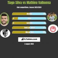 Tiago Silva vs Mathieu Valbuena h2h player stats
