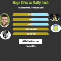 Tiago Silva vs Matty Cash h2h player stats