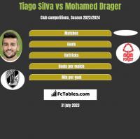 Tiago Silva vs Mohamed Drager h2h player stats