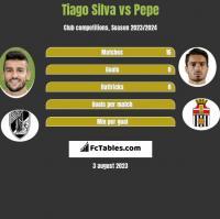 Tiago Silva vs Pepe h2h player stats