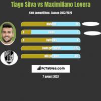 Tiago Silva vs Maximiliano Lovera h2h player stats