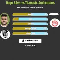 Tiago Silva vs Thanasis Androutsos h2h player stats