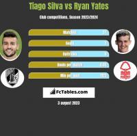 Tiago Silva vs Ryan Yates h2h player stats